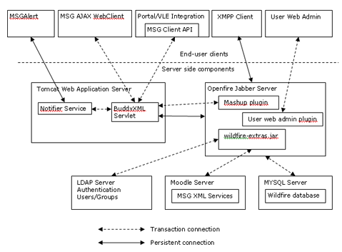 Msg architecture msg the worlds simplest messenger msg server and client architecture diagram ccuart Image collections